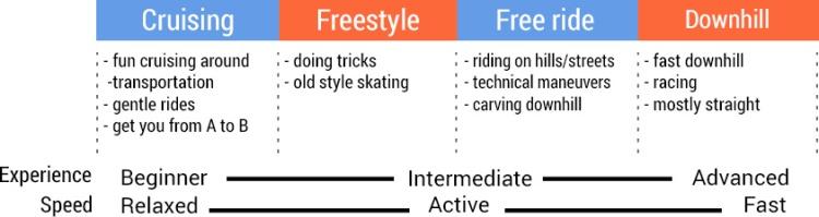 longboard riding styles - cruising - freestyle - freeride - downhill